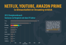 Infografik - Streaming